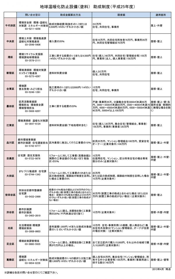 地球温暖化防止設備(塗料)助成制度(平成25年度)