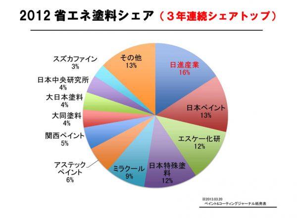 2012年省エネ塗料3年連続シェアトップ!!